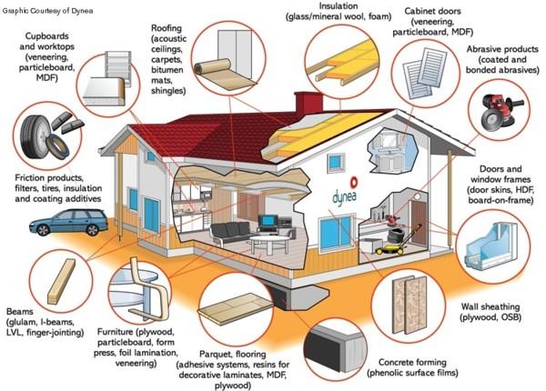 formaldehyde hidden in clothing food soaps cleansers. Black Bedroom Furniture Sets. Home Design Ideas